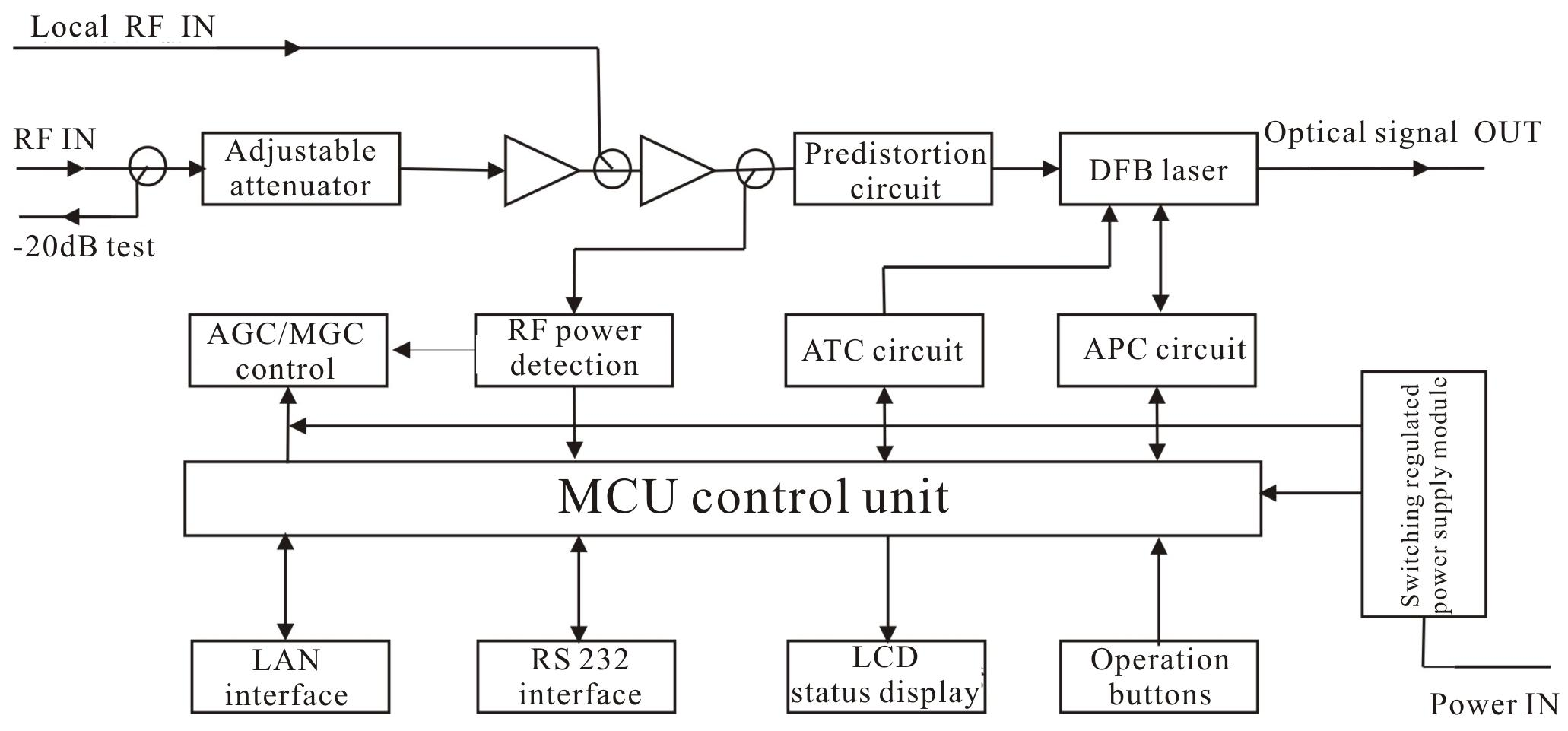 Block Diagram Of Transmitter 7mw Standard 1550nm Itu Wavelength Direct Modulated Optical Directly