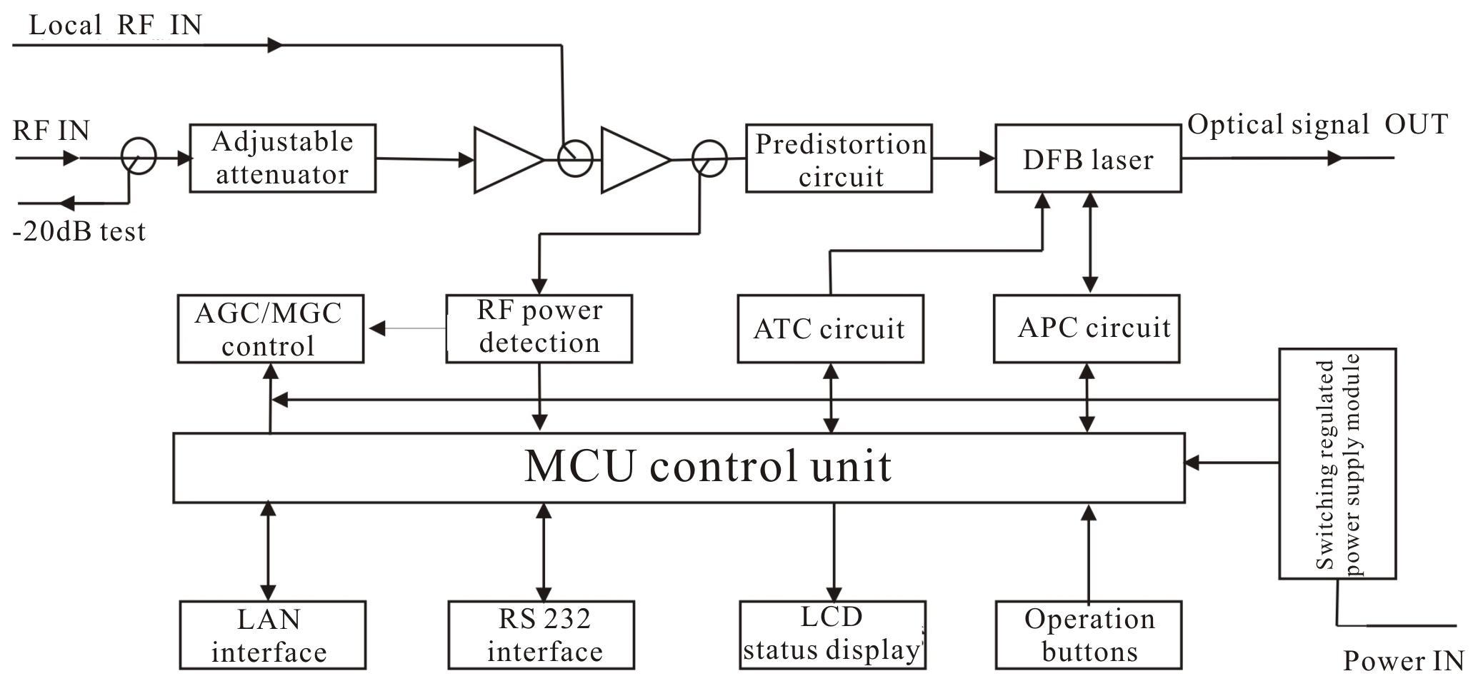 7mw Standard 1550nm Itu Wavelength Direct Modulated Optical Block Diagram Of Transmitter Directly
