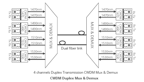 Fiber-Mart Three-types-transmission-way-for-Fiber-Mart-CWDM-MUX-DEMUX-Duplex-BIDI.jpg