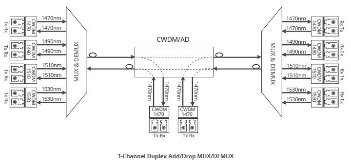 Duplex CWDM OADM for East-and-West Traffic