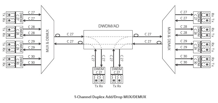 fiber mux block diagram