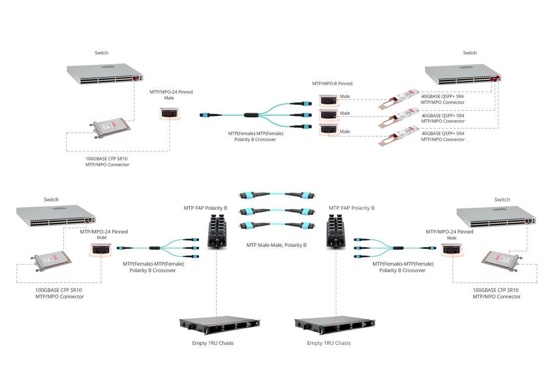 10m Mtp Female To 3x 24 Fibers 10g Om4 50 125 Multimode Plenum Fiber Optic Cable 40 Gigabit Ethernet Qsfp 40gbasesr4 High Quality Guarantee
