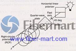 polarization-coordinate-system2