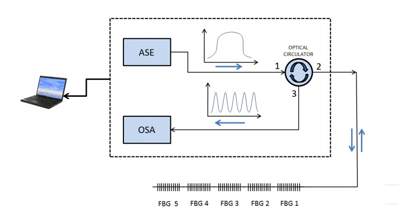 fiber optic sensor application