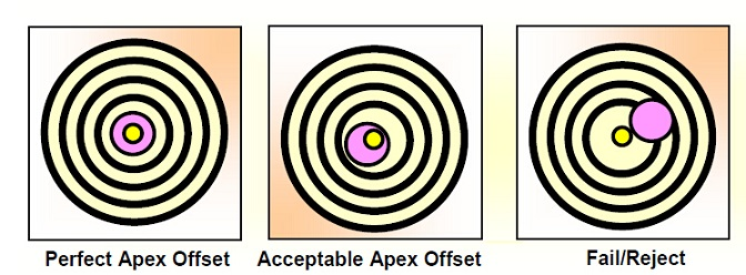 the levels of the apex offset