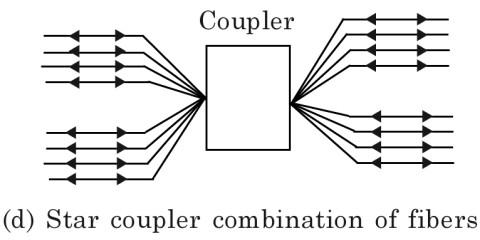 Fiber Coupling Tutorial