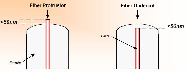 Fiber undercut and protrusion